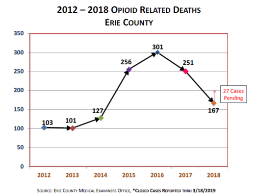 eerie county ny opioid deaths